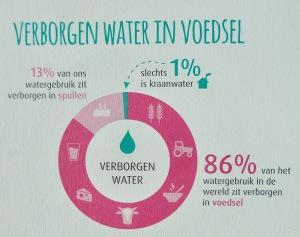 verborgen water in voedsel 2
